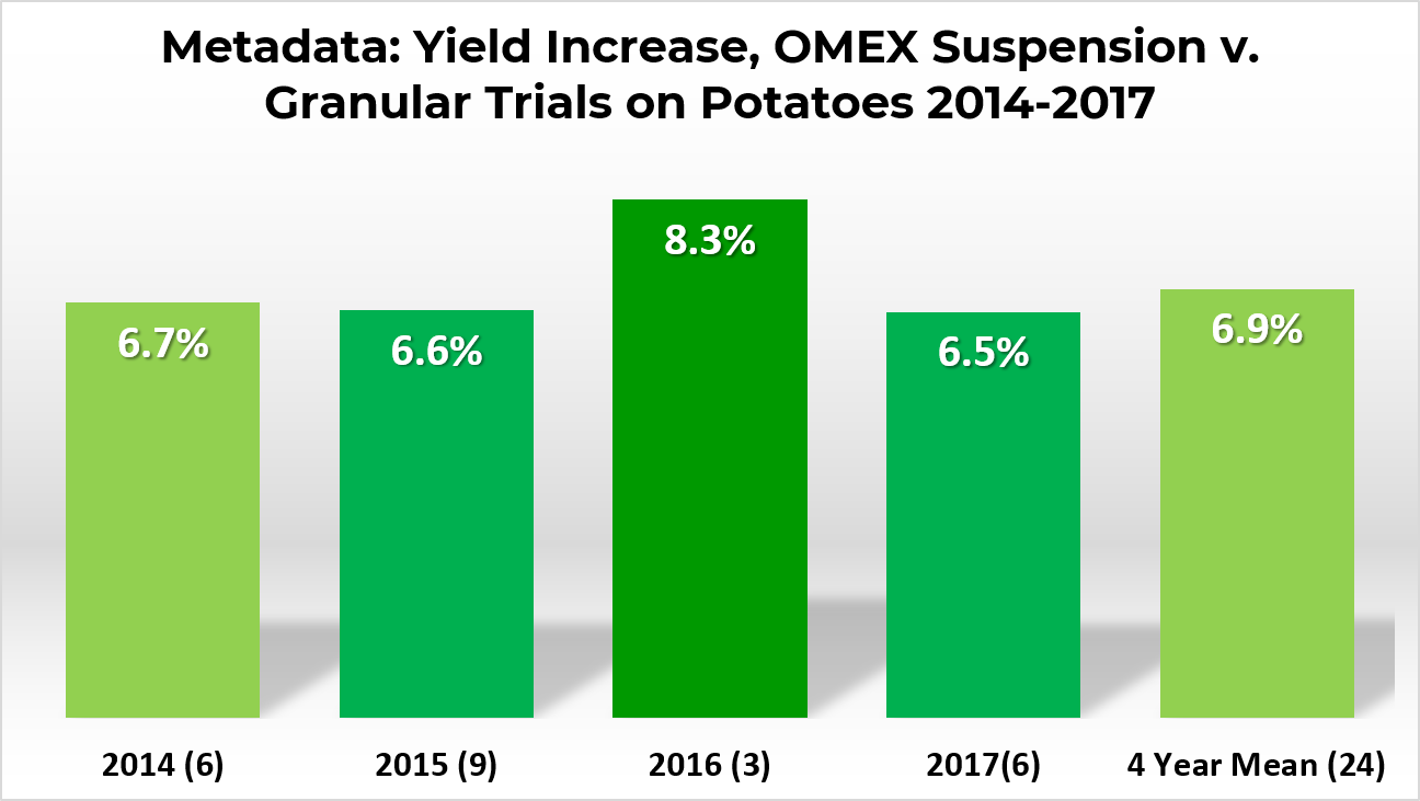 OMEX Trials results